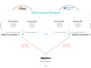 VNS3 helps customers seamlessly bridge traditional networking functions to the cloud with added the security and flexibility they need.