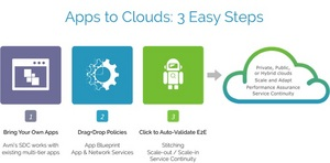 Apps to Clouds: 3 Easy Steps