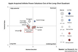 Apple Acquired Infinite Power Solutions Out of the Long-Shot Quadrant