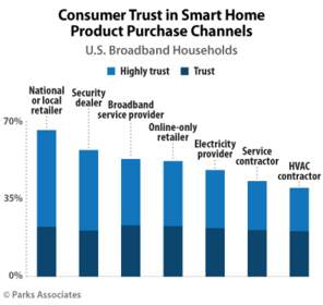 PARKS ASSOCIATES: Consumer Trust in Smart Home Product Purchase Channels