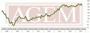 Association of Gaming Equipment Manufacturers (AGEM) Releases August 2015 Index
