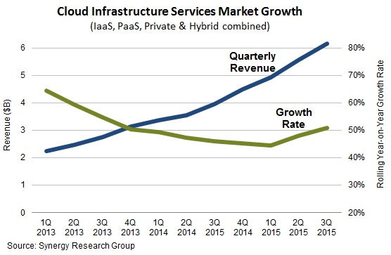 Quarterly Cloud Service Revenues Top $6B as Growth Rate Increases