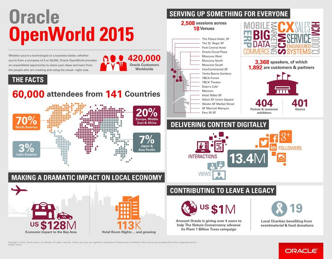 Oracle OpenWorld 2015 Delivers the Ultimate Cloud Experience