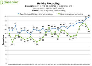 Glassdoor Q3 2015 Employment Confidence Survey - Rehire Probability