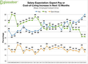 Glassdoor Q3 2015 Employment Confidence Survey - Salary Expectations
