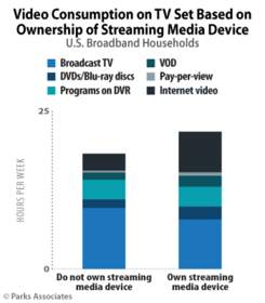 PARKS ASSOCIATES: Video Consumption on TV Set Based on Ownership of Streaming Media Device