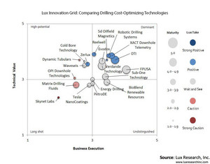 Lux Innovation Grid: Comparing Drilling Cost-Optimizing Technologies