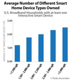 PARKS ASSOCIATES: Average Number of Different Smart Home Device Types Owned