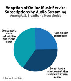 PARKS ASSOCIATES: Adoption of Online Music Service Subscriptions by Audio Streaming