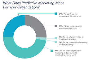 The 2015 State of Predictive Marketing Survey Report