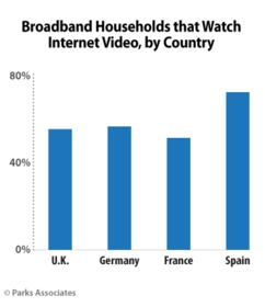 PARKS ASSOCIATES: Broadband Households that Watch Internet Video, by Country