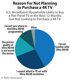 PARKS ASSOCIATES: Reason for Not Planning to Purchase a 4K TV