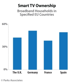 PARKS ASSOCIATES: Smart TV Ownership