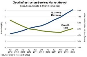Cloud Services Trends