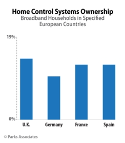 PARKS ASSOCIATES: Home Control Systems Ownership in Specified European Countries