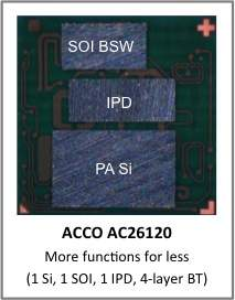 ACCO Highly Integrated AC26120 CMOS Power Amplifier for 3G/LTE Smartphones