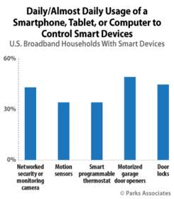 Daily/Almost Daily Usage of a Smartphone, Tablet, or Computer to Control Smart Devices