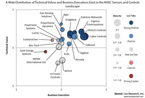 A Wide Distribution of Technical Values and Business Executions Exist in the HVAC Sensors and Controls Landscape