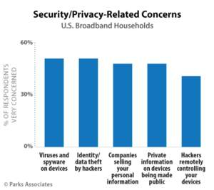 PARKS ASSOCIATES: Security/Privacy-Related Concerns