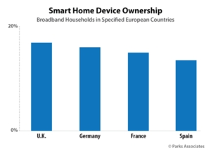 PARKS ASSOCIATES: Smart Home Device Ownership