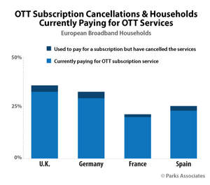 PARKS ASSOCIATES: OTT Subscription Cancellations & Households Currently Paying for OTT Services