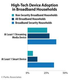 PARKS ASSOCIATES: High-Tech Device Adoption in Broadband Households