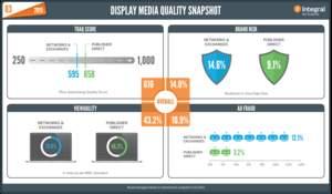 Integral's Q3 2015 Display Media Quality Snapshot