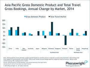 Phocuswright Chart: Asia Pacific Gross Domestic Product and Total Travel Gross Bookings
