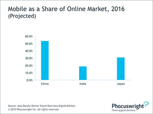 Phocuswright Chart: Mobile as a Share of Online Market