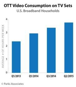 PARKS ASSOCIATES: OTT Video Consumption on TV Sets