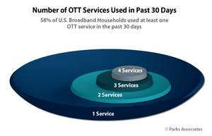 PARKS ASSOCIATES: Number of OTT Services Used in Past 30 Days