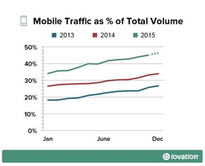 Holiday Black Friday Cyber Monday mobile traffic