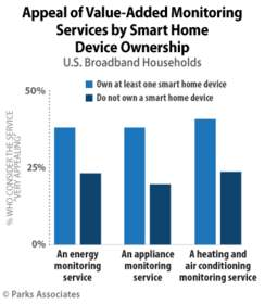 Parks Associates: 25% of U.S. Broadband Households Consider an Energy Monitoring Service Very Appealing