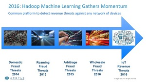 IoT threats will increase in 2016, according to Argyle Data