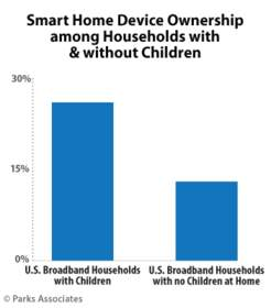 PARKS ASSOCIATES: Smart Home Device Ownership Among Households With & Without Children