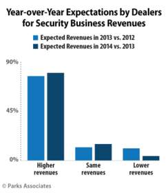 PARKS ASSOCIATES: Year-over-Year Expectations by Dealers for Security Business Revenues