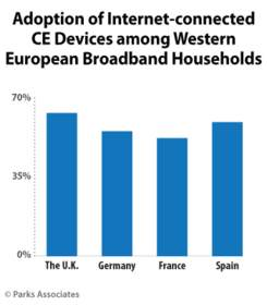 Adoption of Internet-connected CE Devices among Western European Households | Parks Associates