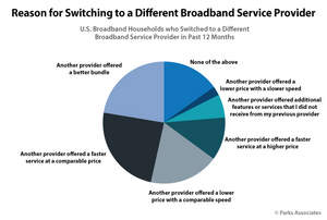Parks Associates Research Shows Faster Broadband Speeds Drive More Switching Than Do Lower Fees