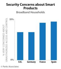 PARKS ASSOCIATES: Security Concerns about Smart Products