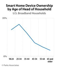 PARKS ASSOCIATES: Smart Home Device Ownership by Age of Head of Household