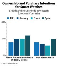 PARKS ASSOCIATES: Ownership and Purchase Intentions for Smart Watches