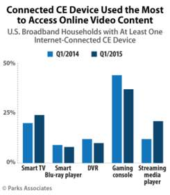 PARKS ASSOCIATES: Connected CE Device Used the Most to Access Online Video Content