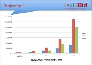 Text2Bid Projections 2015-2019