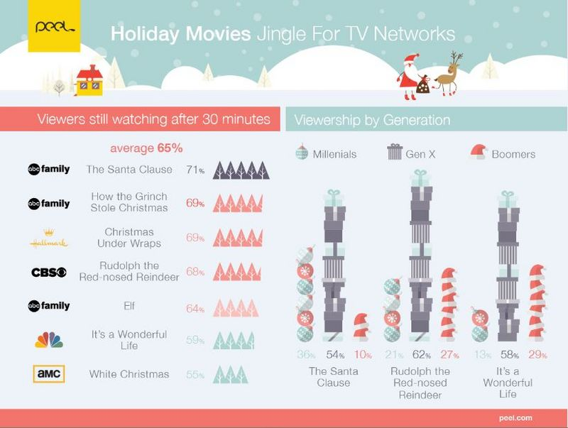 Holiday Themed Movies Are a Good Bet for Networks (and Advertisers)