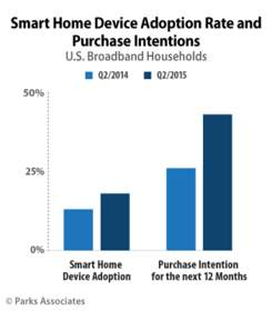 Parks Associates: 43% of U.S. Broadband Households Intend to Purchase a Smart Home Device in the Next Year