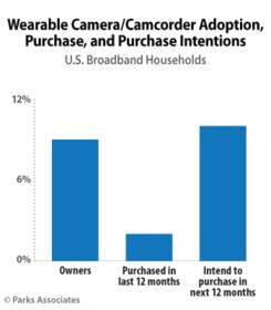 PARKS ASSOCIATES: Wearable Camera/Camcorder Adoption, Purchase, and Purchase Intentions