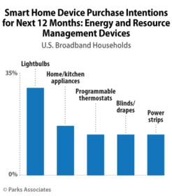 PARKS ASSOCIATES: Smart Home Device Purchase Intentions for Next 12 Months: Energy and Resource Mana