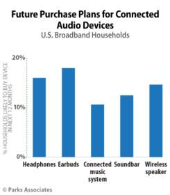 PARKS ASSOCIATES: Future Purchase Plans for Connected Audio Devices
