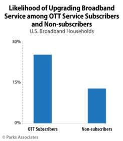 PARKS ASSOCIATES: Likelihood of Upgrading Broadband Service among OTT Service Subscribers and Non-su