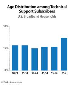 PARKS ASSOCIATES: Age Distribution among Technical Support Subscribers